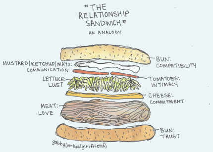 the-relationship-sandwich